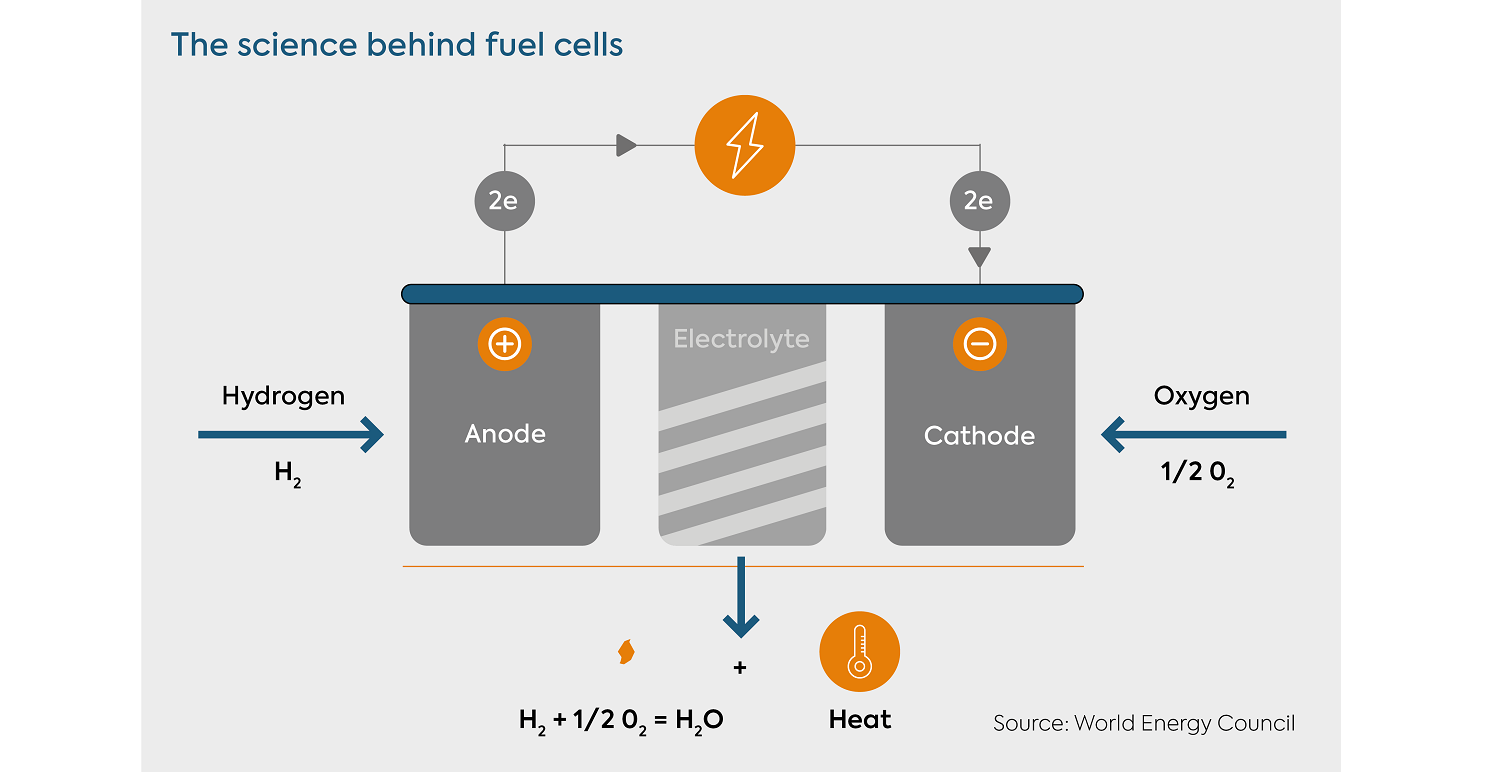 3 The Science Behind Fuel Cells Diagram