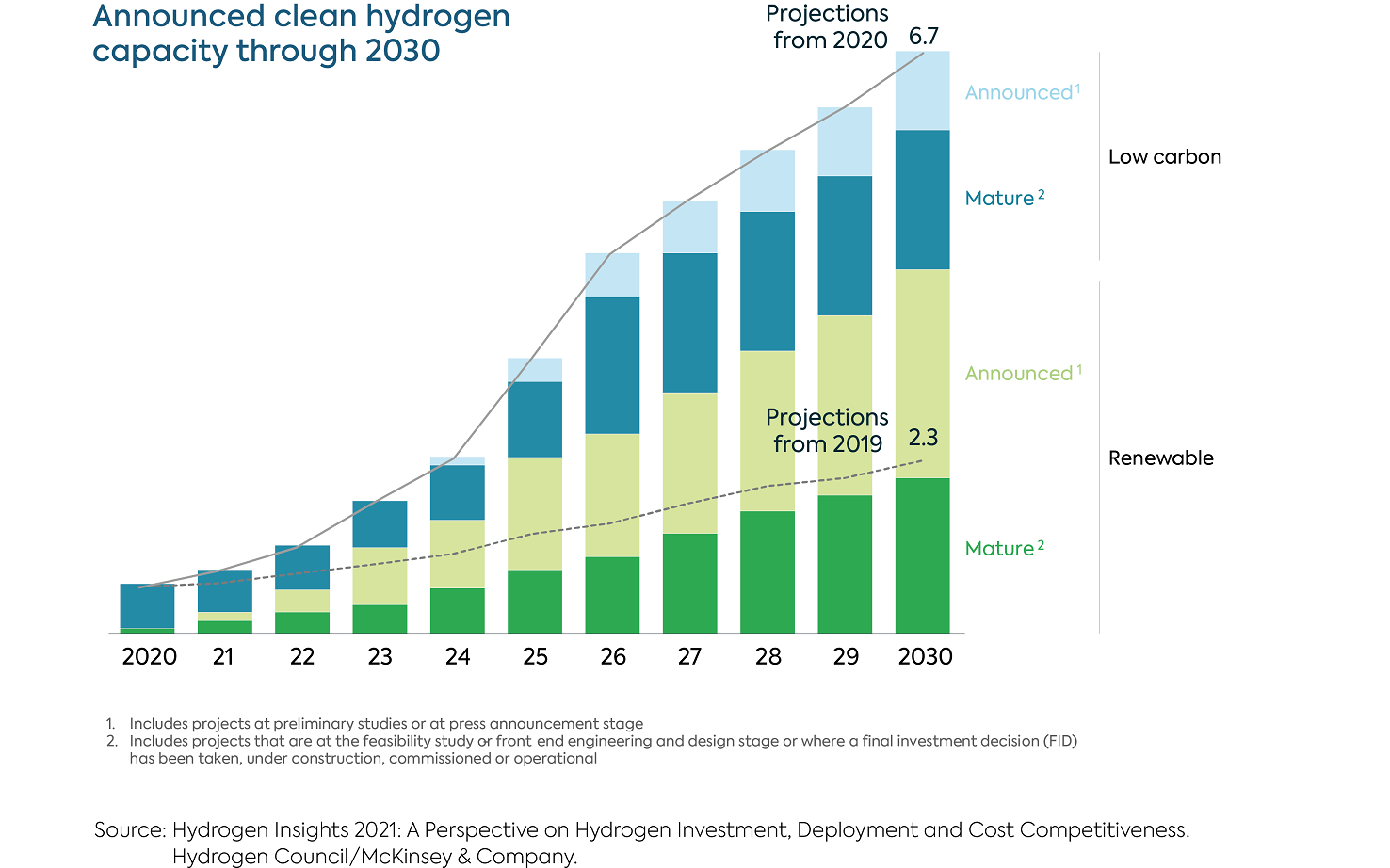 Announced Clean Hydrogen Capacity through 2030