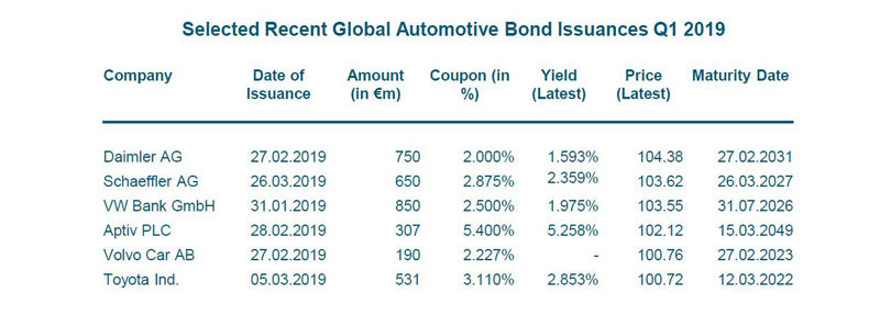 Automotive-Newsletter-Q1-2019-Bond-Issuances