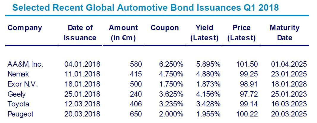 Automotive Newsletter Q1 2018 Bond Issuances