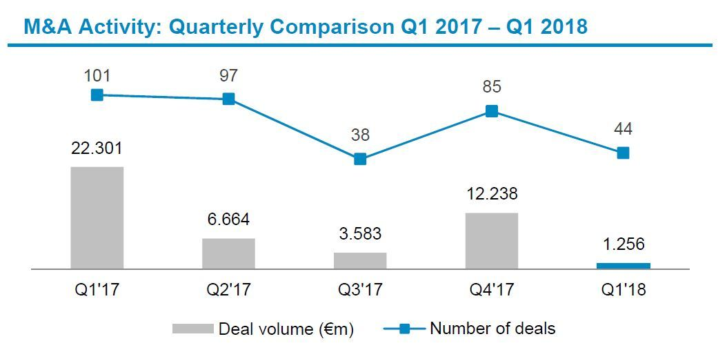Automotive Newsletter Q1 2018 Deal Volume