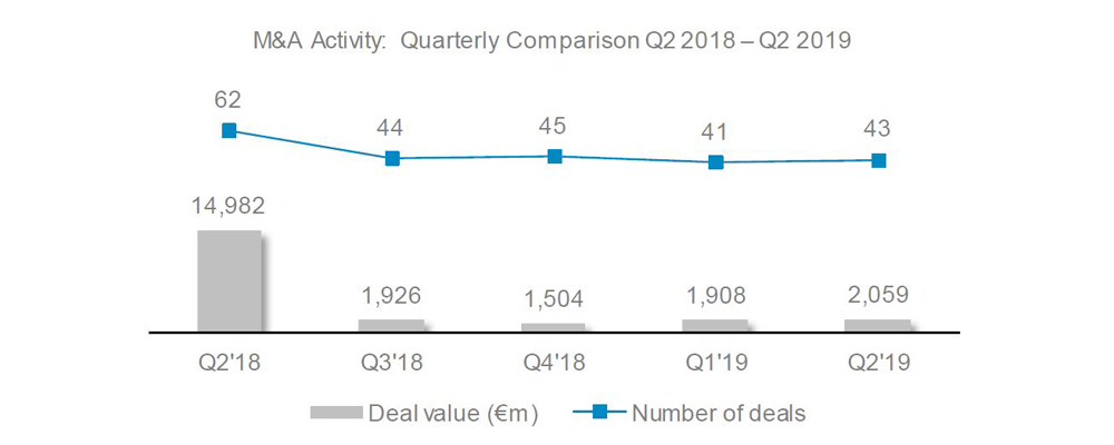 Automotive newsletter Q2 2019 deal volume