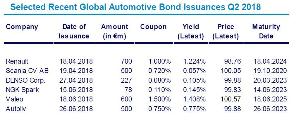 Automotive Newsletter Q2 2018 Bond Issuances