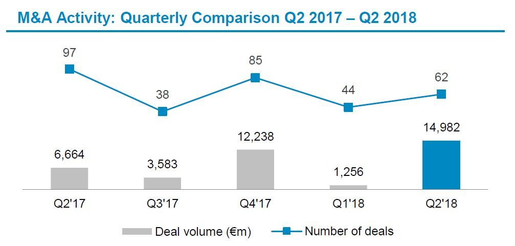 Automotive Newsletter Q2 2018 Deal Volume