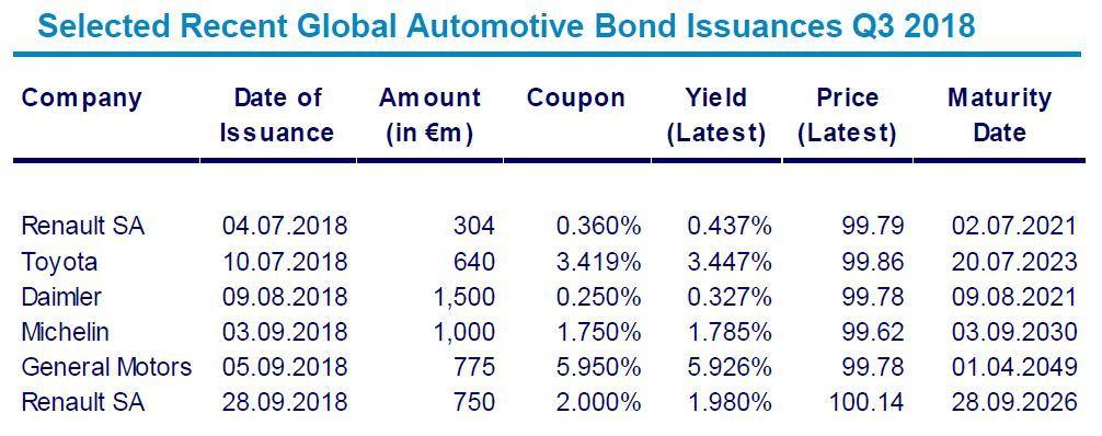 Automotive Newsletter Q3 2018 Bond Issuances