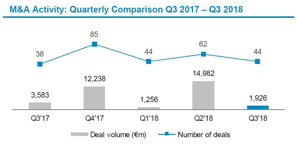 Automotive Newsletter Q3 2018 Deal Volume