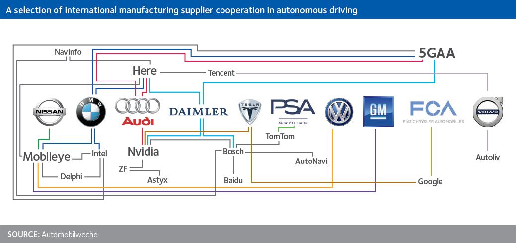 Autonomous Car Partnerships