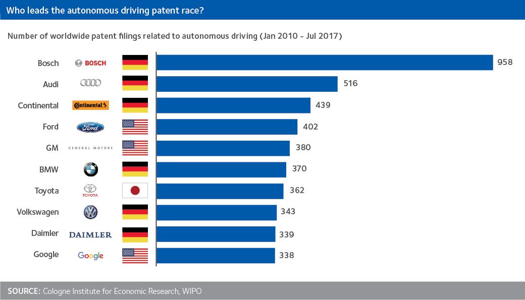 Autonomous Car Patents