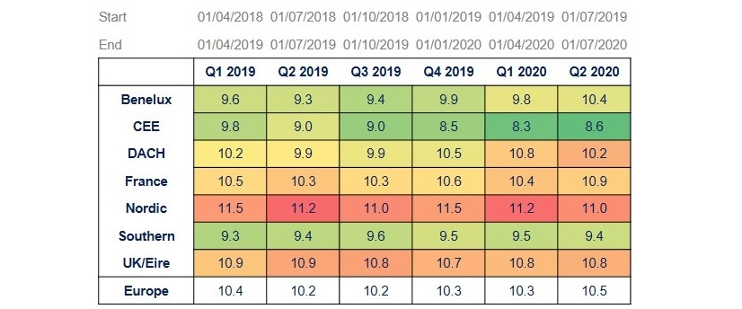 Averages over the last 12 months Q2 2020 1
