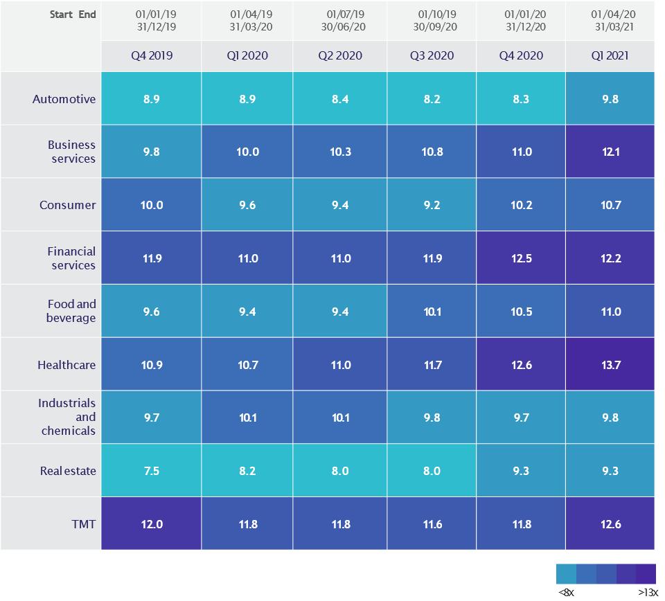 Avg multiples sectors Q1 2021 1