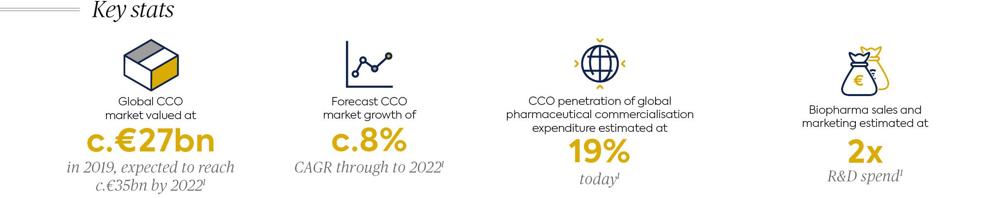 CCO stats graphic