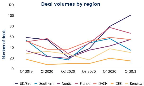 Deal volumes by region Q1 2021 4
