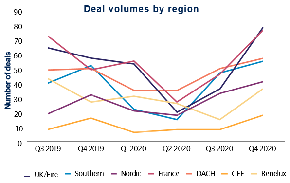 Deal volumes by region Q4 2020