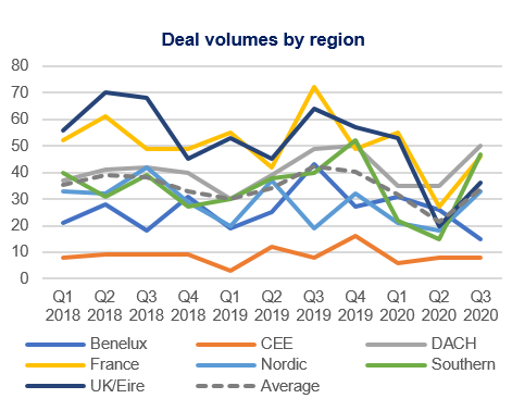 Deal volumes by region Q3 2020