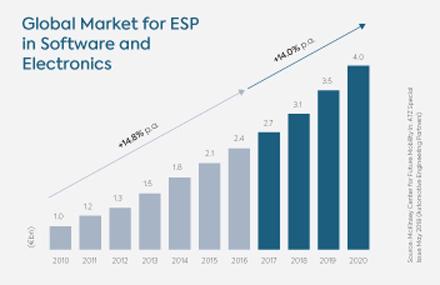 ESP-Charts-v1