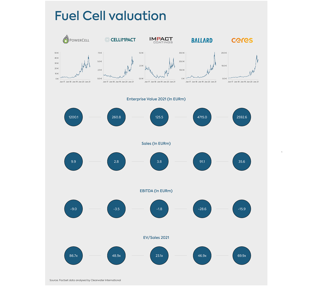 Fuel Cell Valuation