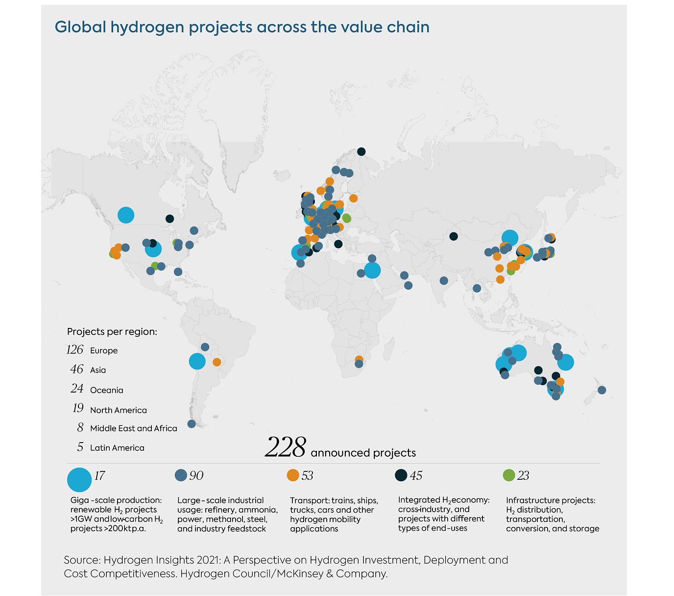 Global Hydrogen Projects Across the Value Chain 2