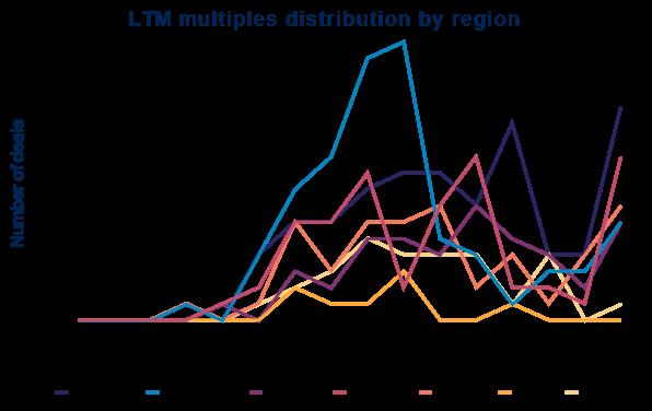 LTM Mutliples Q4 2020
