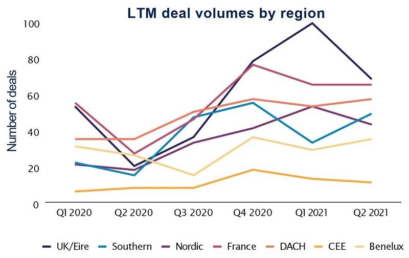 LTM deal volumes by region Q2 2021 5