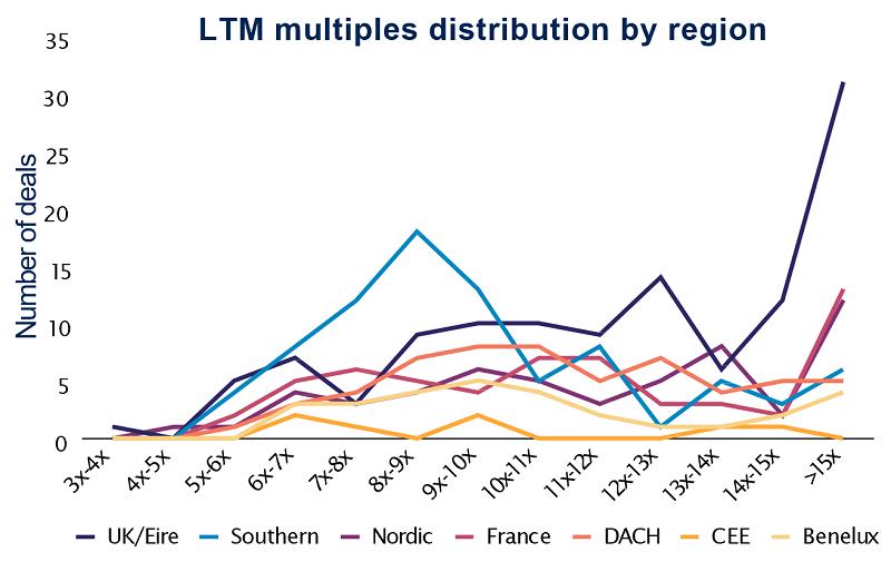 LTM multiples distribution by region Q2 2021 3