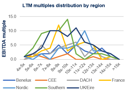 LTM multiples region Q3 2020