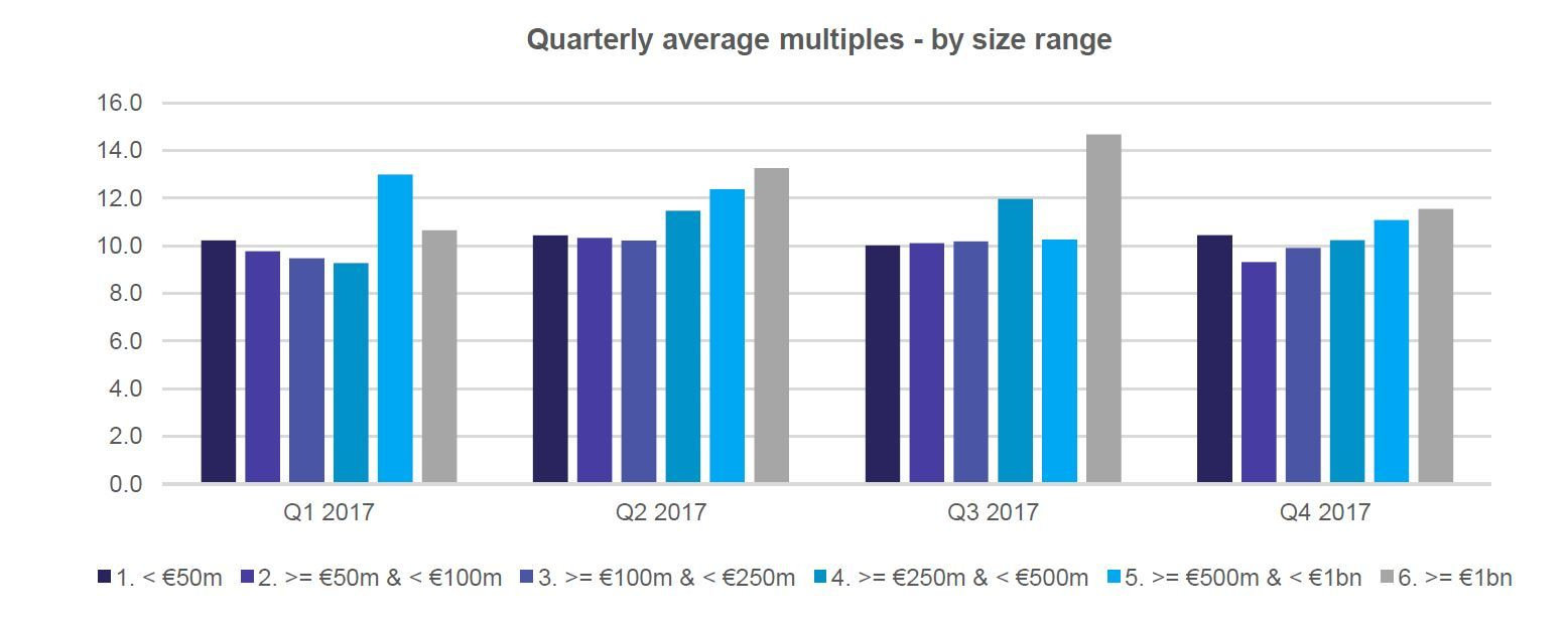 Multiples Heatmap 2017 Review Quarterly Deal Size
