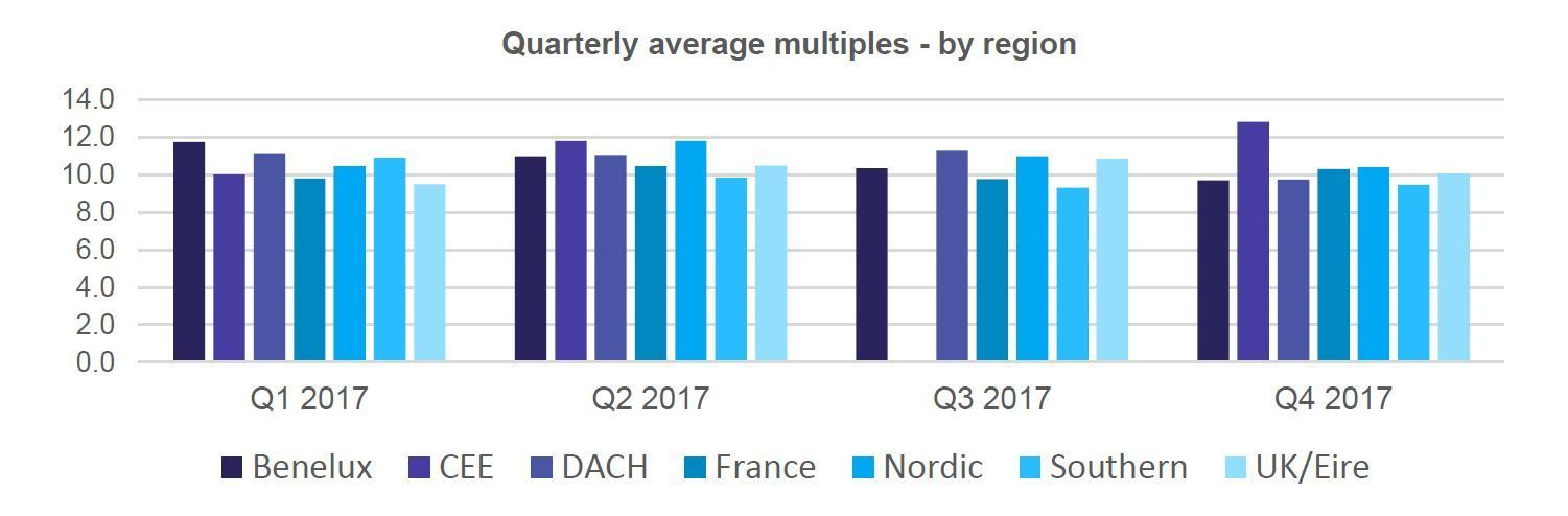 Multiples Heatmap 2017 Review Quarterly Region