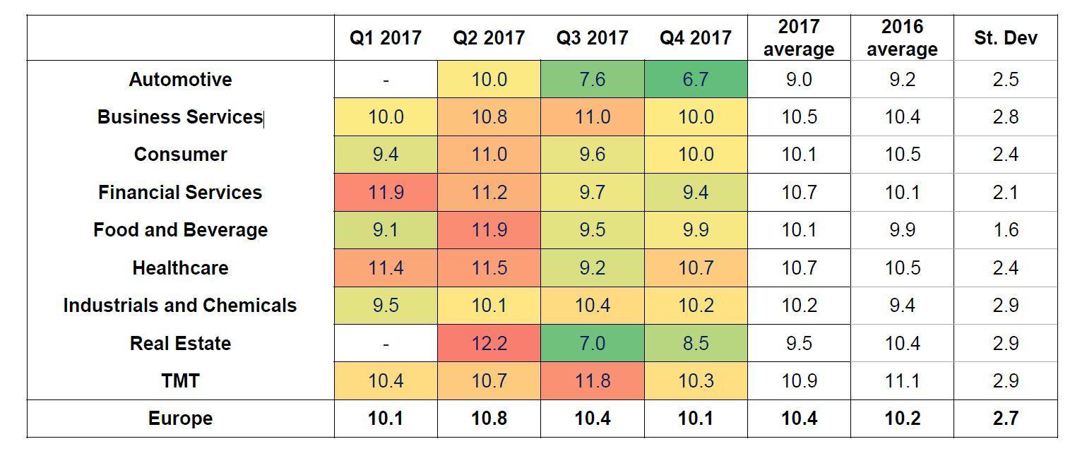 Multiples Heatmap 2017 Review Sector