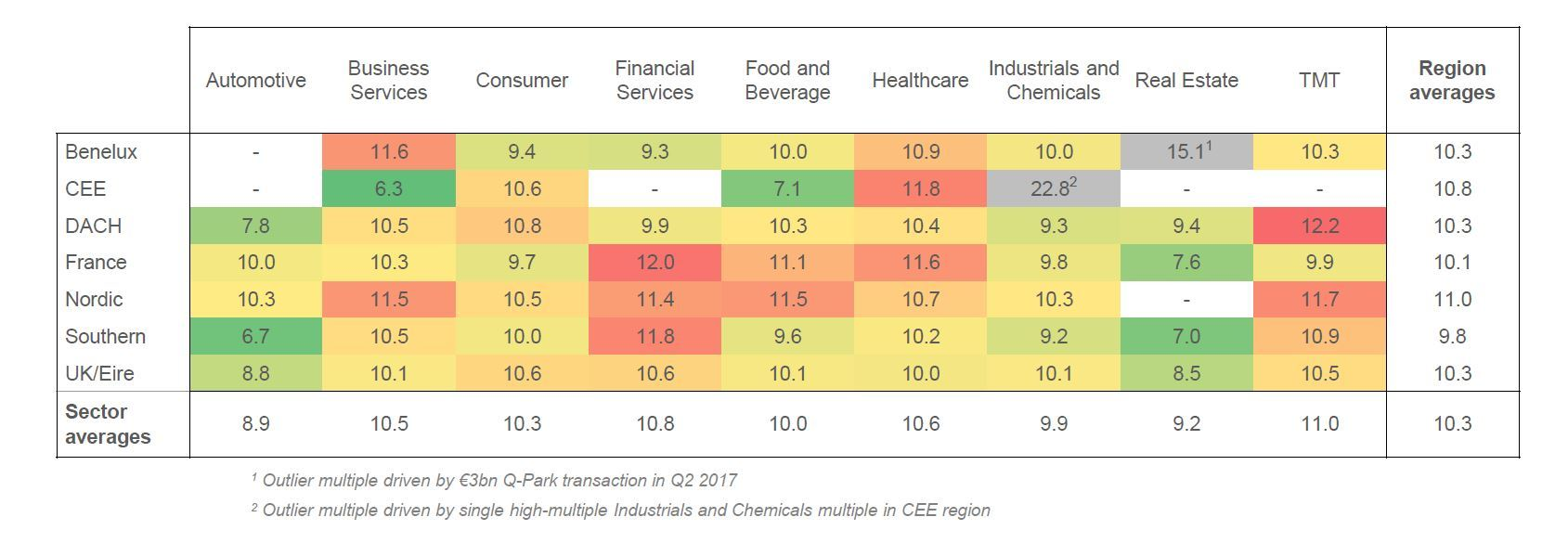 Multiples Heatmap Q1 2018 Sector Region
