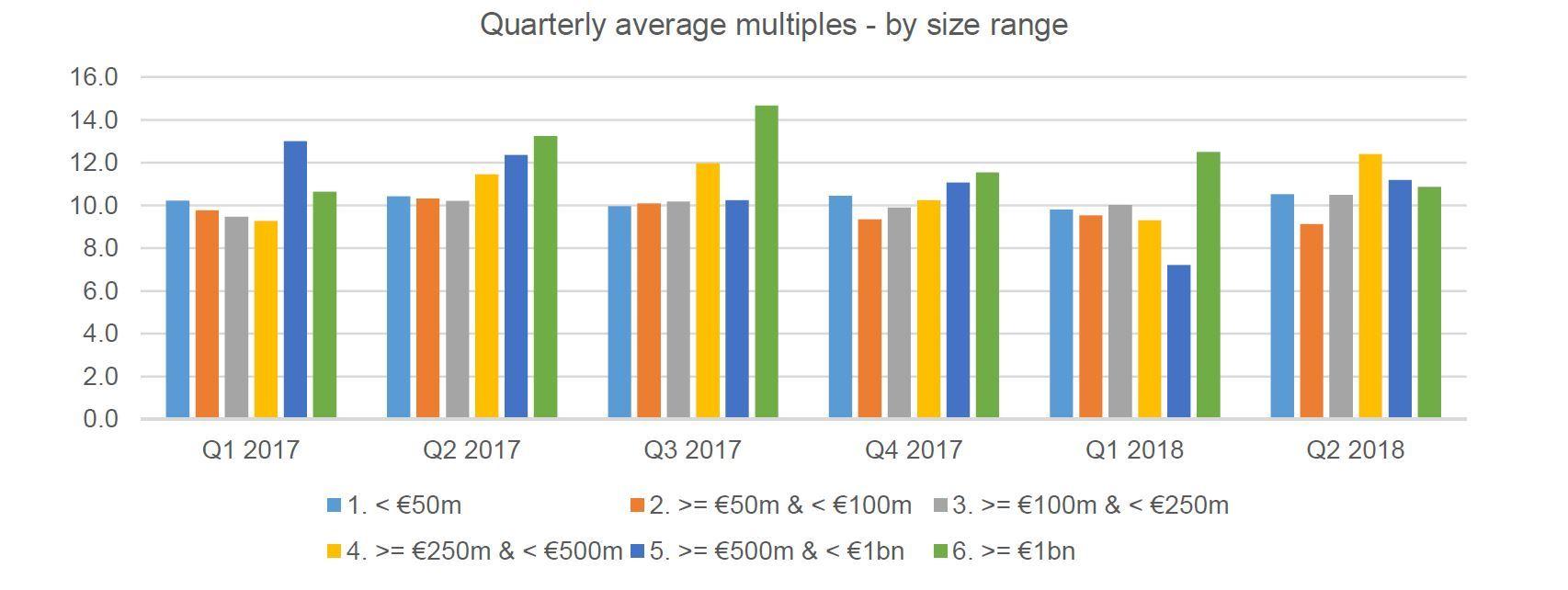 Multiples Heatmap Q2 2018 Quarterly Deal Size