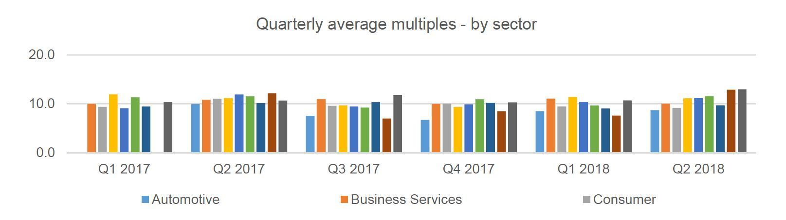 Multiples Heatmap Q2 2018 Quarterly Sector
