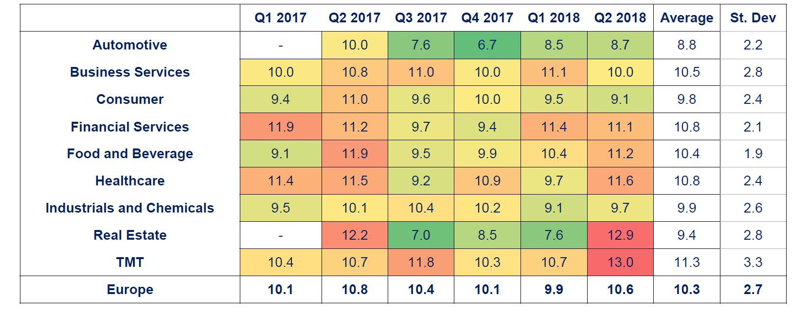 Multiples Heatmap Q2 2018 Sector