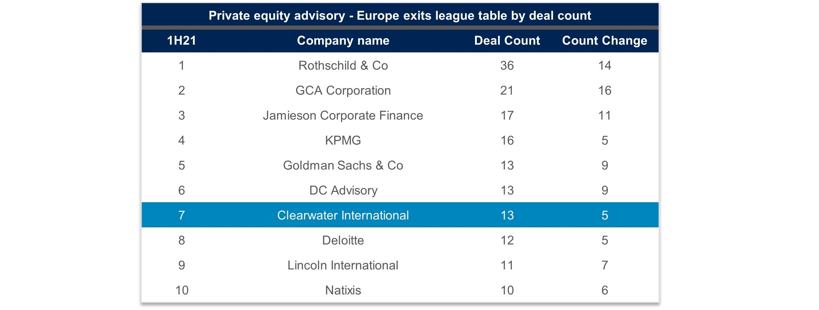 PE europe exits 1 H21 table