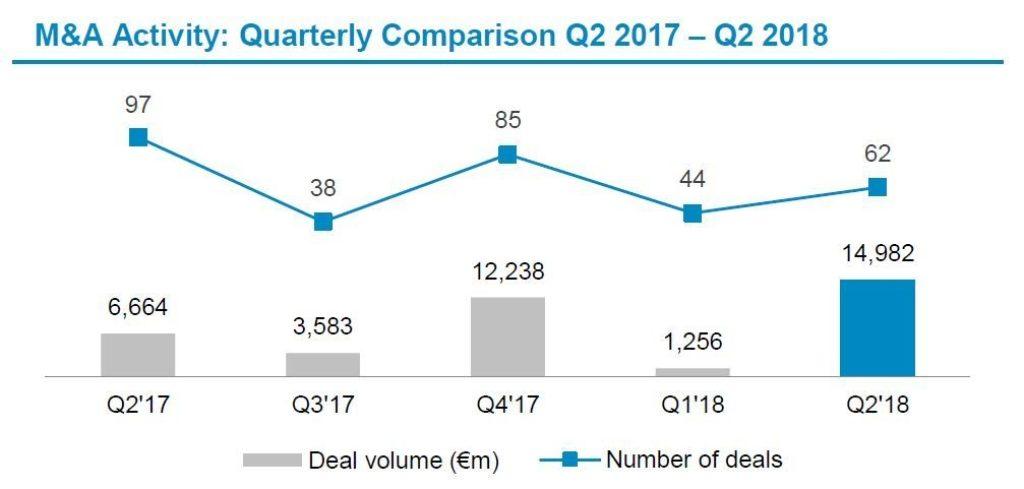 Automotive Newsletter Q2 2018 Deal Volume