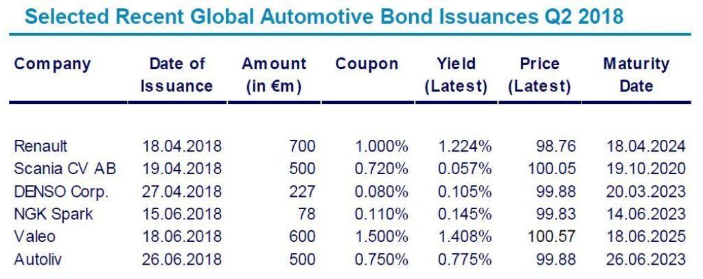 Automotive Newsletter Q2 2018 Bond Issuances
