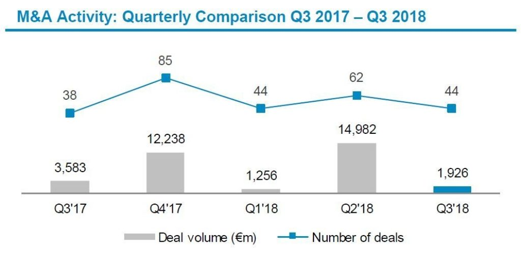 Automotive Newsletter Q3 2018 Deal Volume