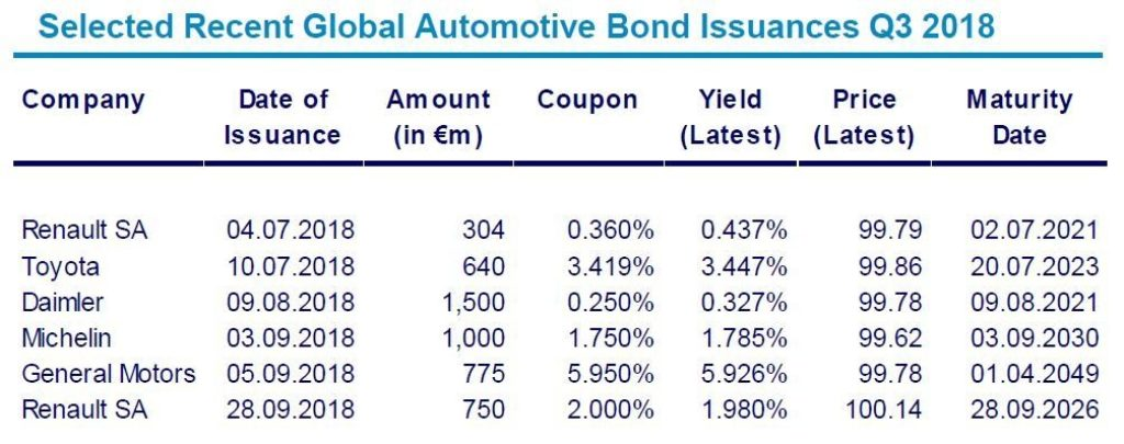 Automotive Newsletter Q3 2018 Bond Issuances