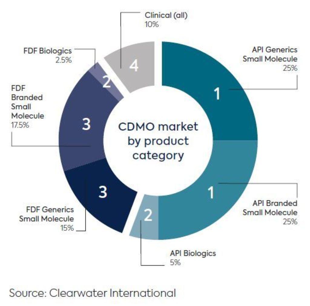 CDMO table