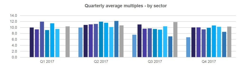 Multiples Heatmap 2017 Review Quarterly Sector