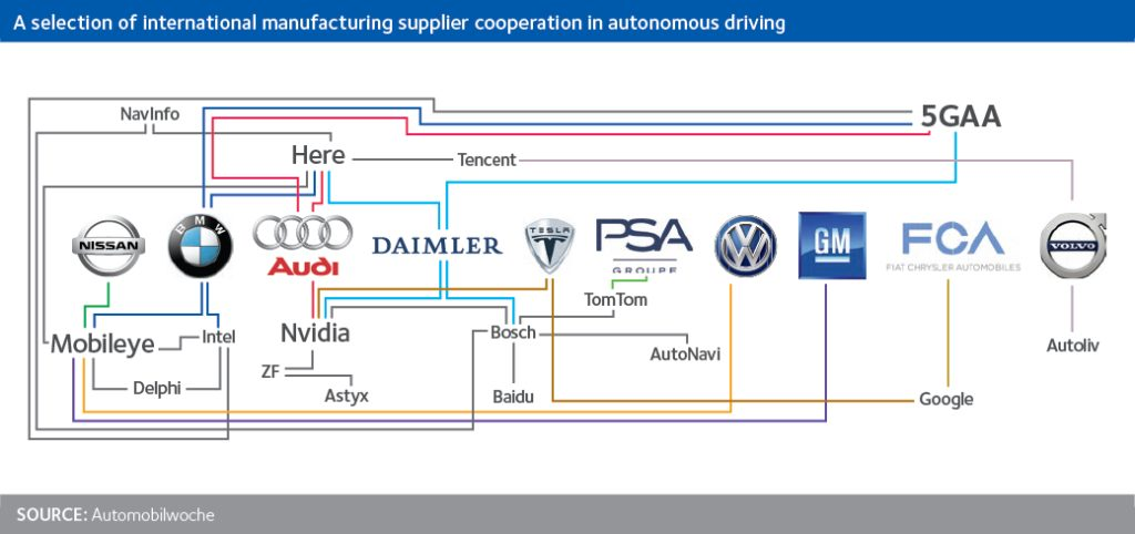 Autonomous Car Partnerships