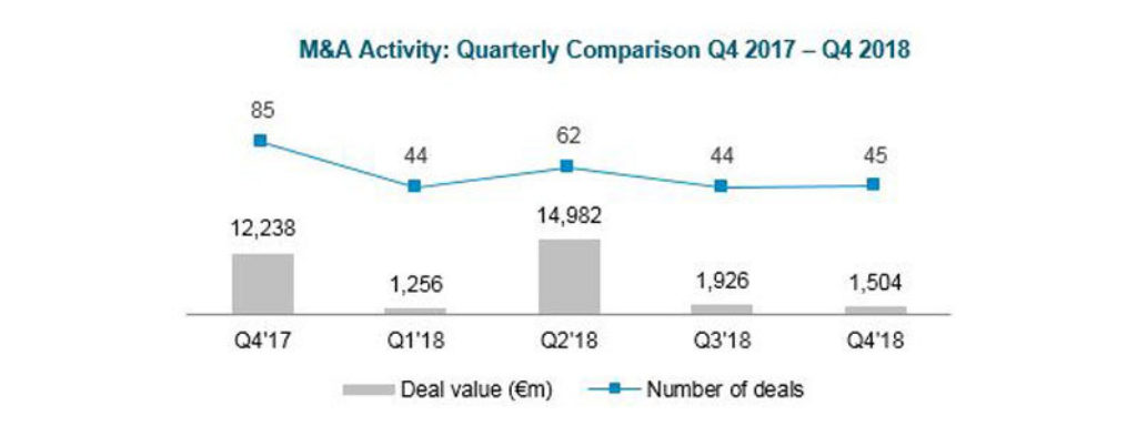 Automotive Newsletter Q4 2018 Deal Volume