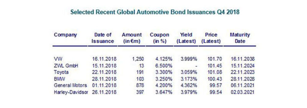 Automotive Newsletter Q4 2018 Bond Issuances