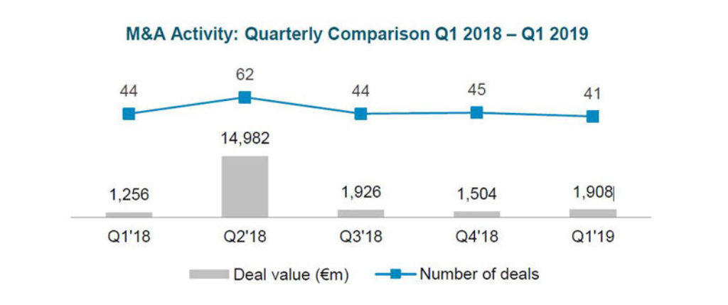 Automotive-Newsletter-Q1-2019-Deal-Volumes