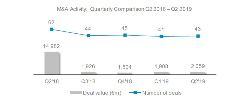 Automotive newsletter Q2 2019 deal volume