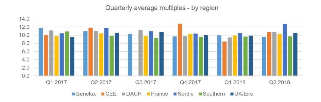 Multiples Heatmap Q2 2018 Quarterly Region