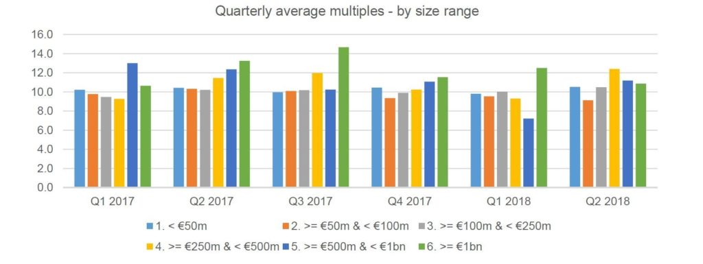 Multiples Heatmap Q2 2018 Quarterly Deal Size