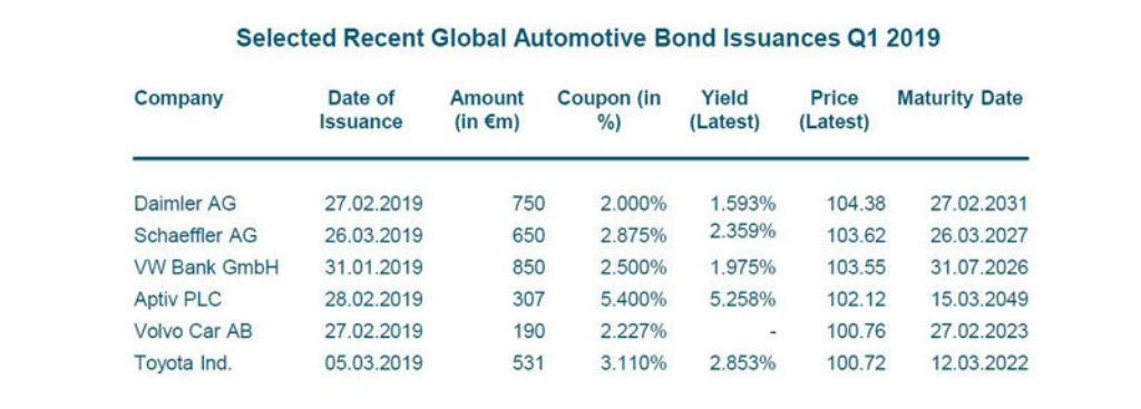 Automotive-Newsletter-Q1-2019-Bond-Issuances