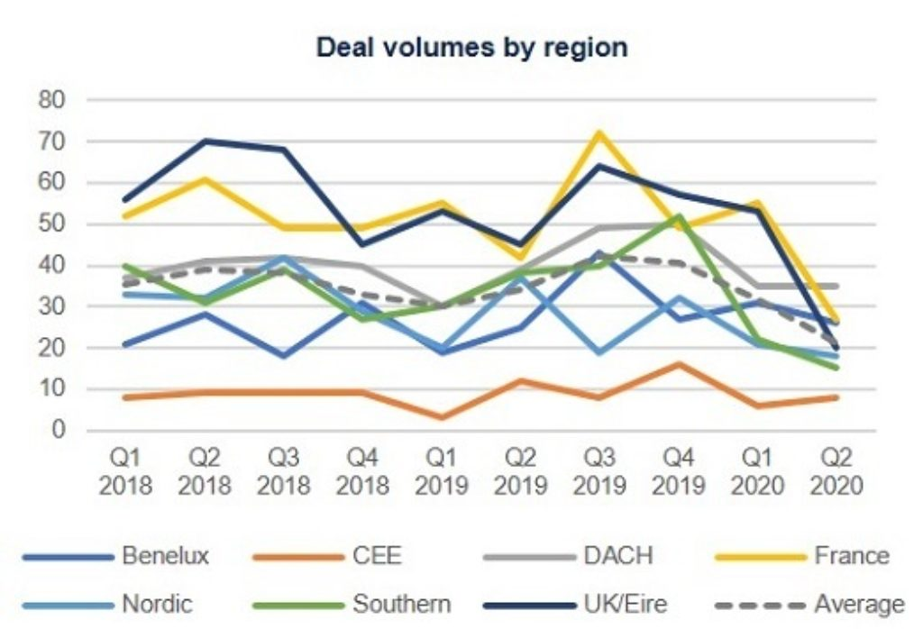 Deal volumes by region Q2 2020 4