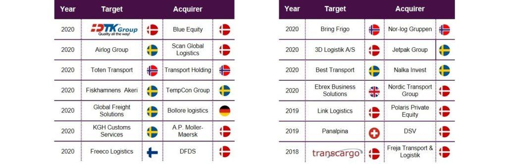 N European MA activity table 3