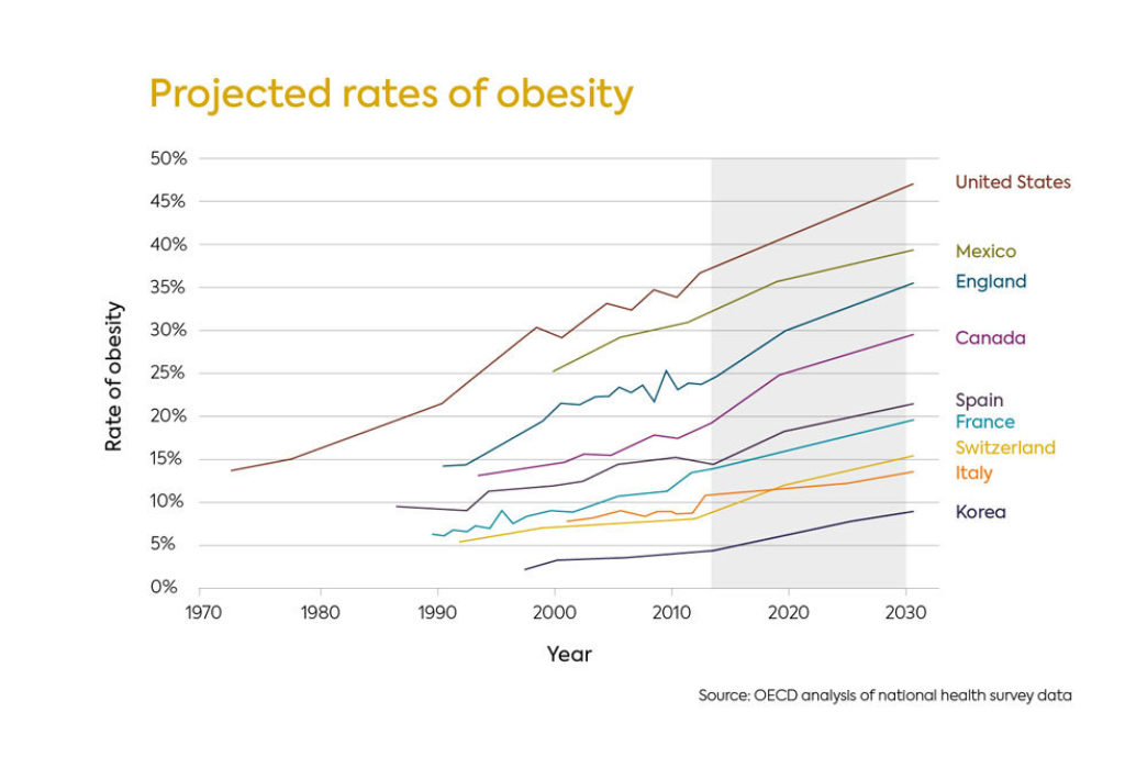 Projected Rates Of Obesity